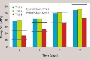 Festigkeitsentwicklung des B-CSA-T Binders aus den Versuchen 1-3