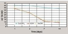 Verseifungstestzahl eines Dispersionspulvers in unterschiedlich alkalischen Lösungen