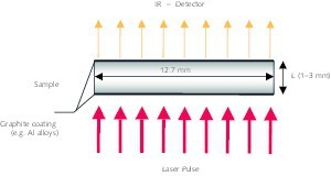 "<div class=""bildtext_en"">1 Principle of the laser-flash apparatus (LFA)</div>"