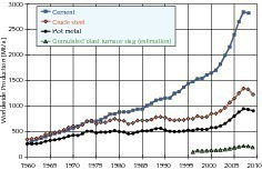 Weltweite Herstellung von Zement, Rohstahl, Roheisen und Hüttensand<br />
