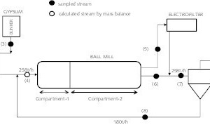 """<div class=""""bildtext_en"""">1 Flowsheet of the cement closed grinding circuit operating without a VSI crusher</div><div class=""""bildtext_en"""">(1) Clinker feed; (2) Trass feed; (3) Gypsum feed; (4) Mill feed; (5) Mill discharge (air-swept); (6) Mill discharge (overflow); (7) Air classifier (separator) feed; (8) Air classifier reject; (9) Air classifier fine (cement)</div>"""