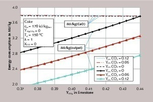 "<div class=""bildtext_en"">5 Energy consumption for different residual CO<sub>2</sub> contents of the ­limestone as a function of the CO<sub>2</sub> content of the limestone</div>"