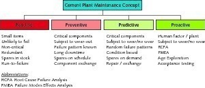 "<div class=""bildtext_en"">11 Mixture of different maintenance concepts</div>"