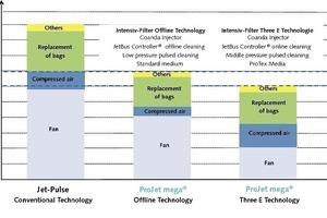 "<span class=""bildunterschrift_hervorgehoben"">8</span>Comparison of operating costs and savings potential<br />"
