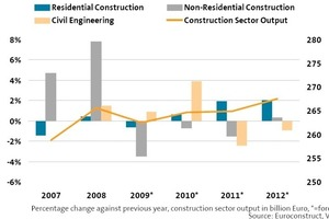 Development of the construction industry in Germany<br />