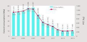 "<div class=""bildtext_en"">4 Per capita cement consumption</div>"