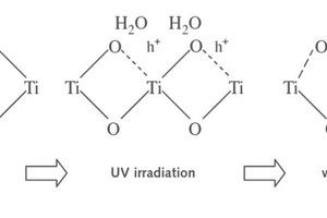 "<div class=""bildtext_en"">2 Mechanism of super hydrophilic surface formation</div>"