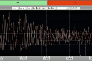 """<span class=""""bu_ziffer_blau"""">9</span> EO/RMP control with data from the sampling station (approx. left-hand one third) and change-over to data from the Airslide Analyzer (approx. right-hand two thirds). – Blue = EO/RMP control using data from the Airslide Analyzer – Orange = minutely values from the Airslide Analyzer – Yellow = 40-minutely laboratory values"""