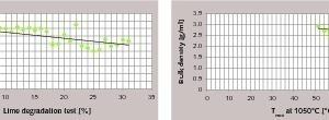 Maximale Löschtemperatur als Funktion des Kalkabbau-Testes (a) und Schüttdichte als Funktion der maximalen Löschtemperatur (b) [8]