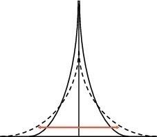 Einfluss der Kristallitgröße auf den Röntgenpeak [21] <br />