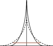 "<span class=""bildunterschrift_hervorgehoben"">12</span>Influence of the crystallite size on the X-ray peak [21]<br />"