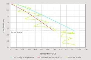 """<div class=""""bildtext_en"""">2 Temperature profile in the preheating zone</div>"""