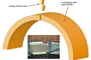 "<div class=""bildtext_en"">4 Refractory construction of a kiln hood vault using patented tongue and groove bricks</div>"