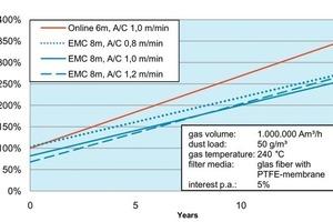 Vergleich der Life Cycle Costs einer Ofenenstaubung: Online und EMC mit verschiedenen Filterflächenbelastungen<br />