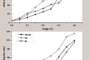 """<div class=""""bildtext_en"""">1 The influence of the different retarders on the FGD gypsum's setting time with different dosages</div>"""