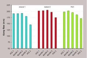 Einfluss von PCE-PCE-Kombinationen (Dos. 0,2<strong></strong>Gew.-%) auf das Fließverhalten der dreiStuckgips-Suspensionen