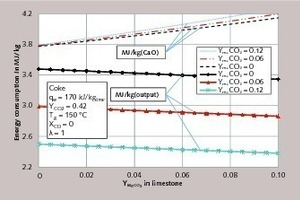 "<div class=""bildtext_en"">8 CO<sub>2</sub> concentration in the flue gas for different residual CO<sub>2</sub> contents of the limestone as a function of the MgCO<sub>3</sub> content of the limestone</div>"