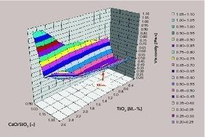 Veränderung der dynamischen Viskosität der Hochofenschlacke für Hüttensand D in Abhängigkeit von der Basizität CaO/SiO<sub>2</sub> und dem TiO<sub>2</sub>-Gehalt (T<sub>HOS</sub>= 1500°C, Al<sub>2</sub>O<sub>3</sub>‑Gehalt = 11,5M.-%)