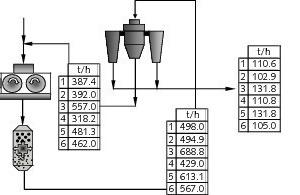 "<span class=""bildunterschrift_hervorgehoben"">2</span>Calculated tonnages of the streams around the circuit<br />"