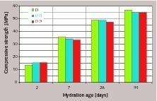 Druckfestigkeiten von Hochofenzementen bei unterschiedlicher Kornmorphologie desHüttensands D (HS/KL = 75/25)
