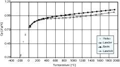 Spezifische Wärmekapazität (Cp) von Branntkalk in Abhängigkeit von der Temperatur.<br />