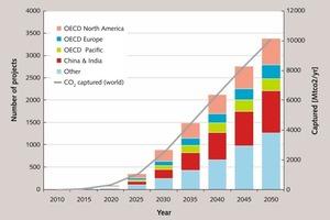 "<span class=""bu_ziffer_blau"">12</span> Worldwide CCS projects up to 2050"