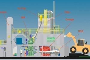 "<span class=""bildunterschrift_hervorgehoben"">12</span>Mobile coal grinding plant for local operation (CGP<sub>mobile</sub>)<br />"
