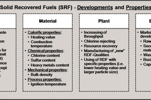 """<div class=""""bildtext_en"""">3 Legal, material, plant and economic developments and properties of SRF/RDF</div>"""