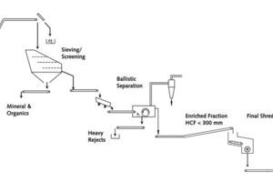 "<div class=""bildtext_en""><span class=""bildnummer"">1 a)</span> Typical mechanical pre-treating line required for a standard layout</div>"
