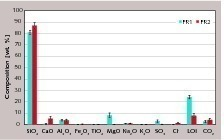 """<span class=""""bu_ziffer_blau"""">5</span> Chemical compositions of the filter residues"""