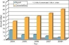 """<span class=""""bildunterschrift_hervorgehoben"""">3</span>Cement export and consumption in Egypt <br />"""