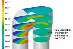 PYROTOP compact Mischkammer – CFD Studie zur Auflösung von Gassträhnen<br />