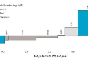 """<div class=""""bildtext_en"""">13 Marginal CO<sub>2</sub> reduction cost curve of the German cement industry for the year 2013 on the process level, showing in red the political stipulation for reduction of energy consumption in a one-to-one application to the cement industry</div>"""
