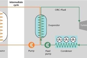 Prinzip: Stromerzeugung aus Abwärme<br />