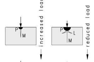 Entstehung eines lateralen Bruchs<br />