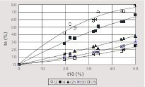 """<div class=""""bildtext_en"""">6 t<sub>10 </sub>– t<sub>n</sub> family of curves of compressed bed breakage test</div>"""