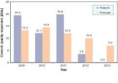 "<span class=""bildunterschrift_hervorgehoben"">17</span>Project development up to 2013 (OneStone [1])"