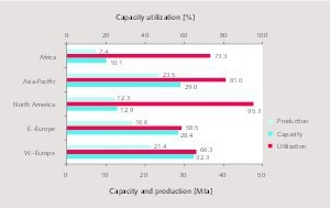 4 Regional utilization rates by HeidelbergCement