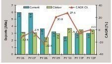 Zement- und Klinker Exportmengen