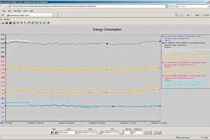 Konstantes Niveau des Energieeintrags am Ofenbrenner während des Betriebsversuchs<br />