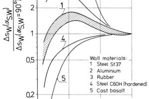 Strahlverschleiß: Abhängigkeit vom Aufprallwinkel und vom Wandwerkstoff<br />