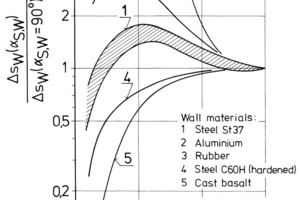 "<span class=""bildunterschrift_hervorgehoben"">18</span>Blast wear as a function of impact angle and wall material<br />"