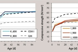 """<div class=""""bildtext_en"""">6 Strength development of the composite cements with 30% burnt clay from the muffle kiln compared to pure Portland cement and 30% quartz powder (QM)</div>"""