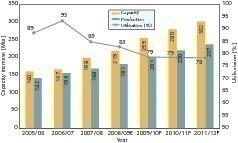 "<span class=""bildunterschrift_hervorgehoben"">18</span>Growth of capacity and utilization (CMA, OneStone)<br />"