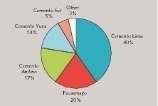 Produktionszahlen 2010 in Peru