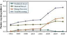 """<span class=""""bildunterschrift_hervorgehoben"""">19</span>Plastics recycling in Germany"""