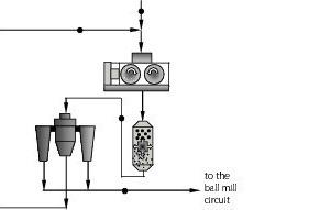 "<span class=""bildunterschrift_hervorgehoben"">1</span>Simplified flowsheet of the circuit and the sampling points<br />"