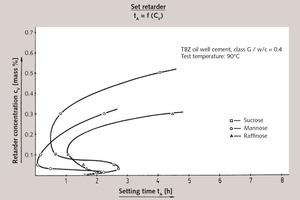 "<div class=""bildtext_en"">1 Set retardation of API oil well cement, class G (Dyckerhoff) by various sugars (dual function)</div>"