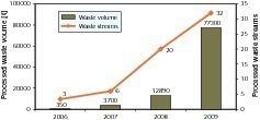"""<span class=""""bildunterschrift_hervorgehoben"""">23</span>Development of waste usage rates at ACC"""