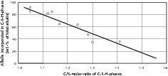 In C-S-H Phasen gebundene Alkalien in Abhängigkeit vom C/S-Verhältnis [40]<br />